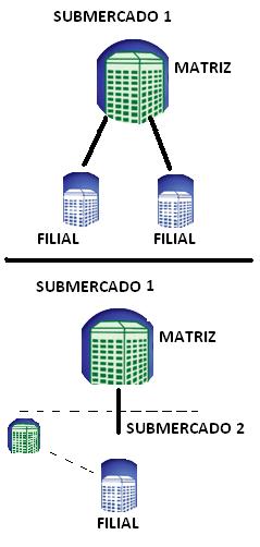 submercados diferentes contabilização