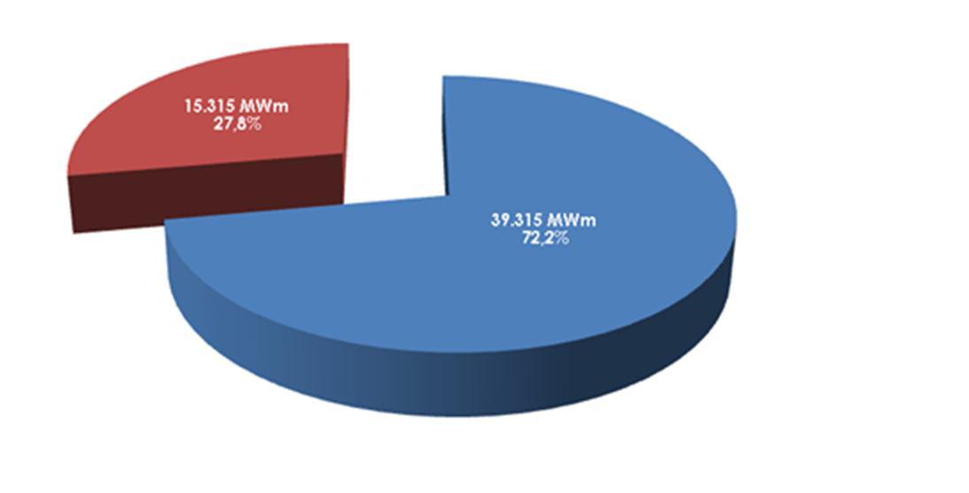 Consumidores que migraram para o mercado livre de energia elétrica