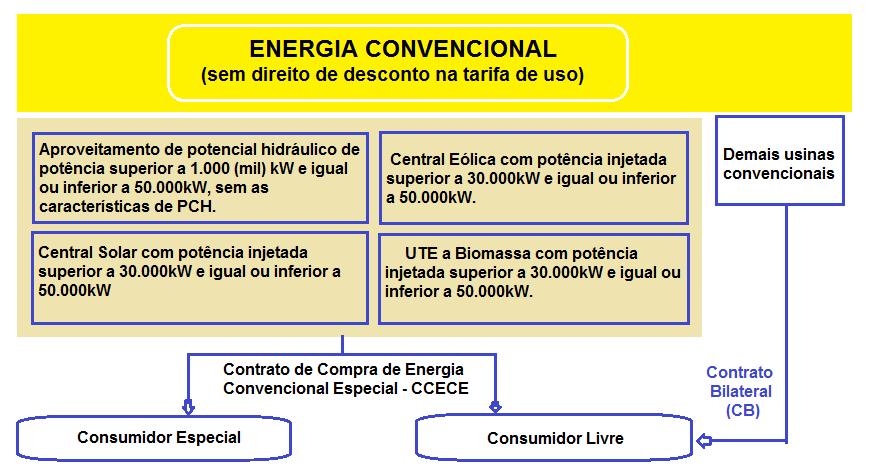 energia convencional