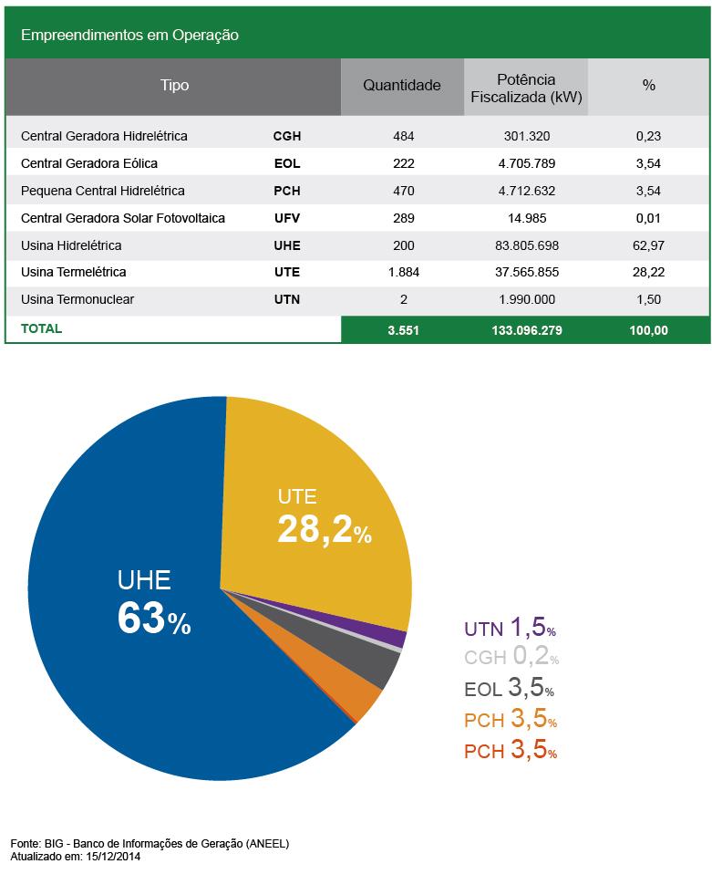 Gráfico de geração de energia no Brasil
