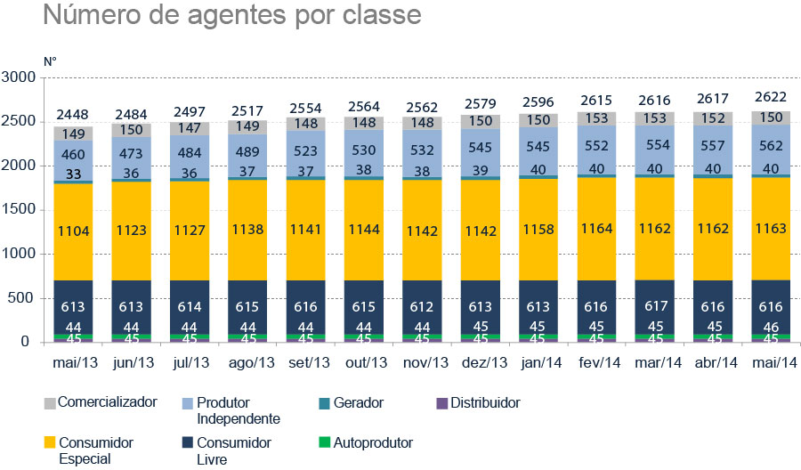 numero_de_agentes_por_classe