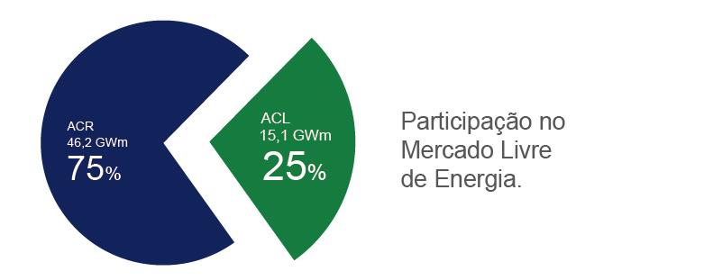 Participação no Mercado Livre de Energia