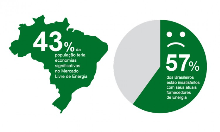 Brasileiros querem entrar no Mercado Livre de Energia