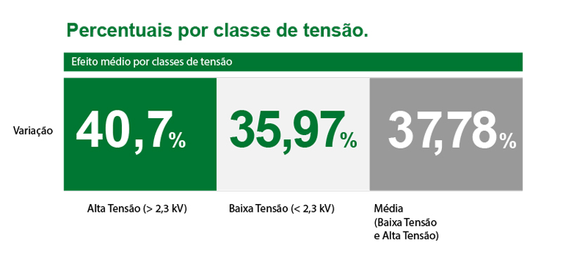 percentuais_por_classe_de_tensao