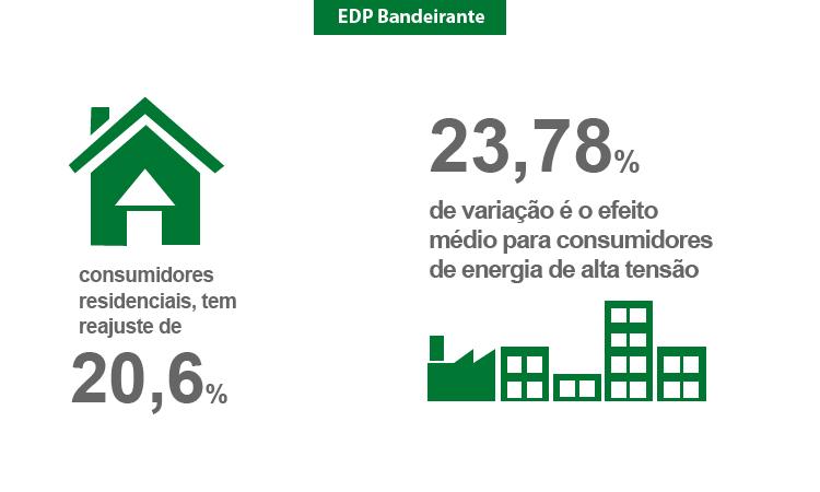 ANEEL aprova novas tarifas para consumidores da EDP Bandeirante