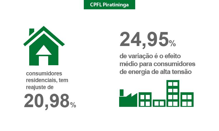 ANEEL aprova novas tarifas para consumidores da CPFL Piratininga