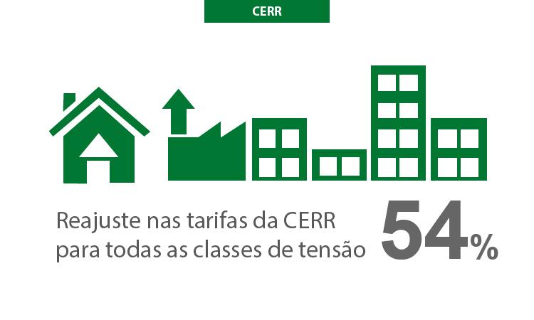 ANEEL aprova reajuste médio de 54% nas tarifas da CERR