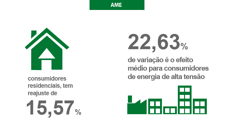 ANEEL aprovou reajuste de 18,62% nas tarifas no Amazonas