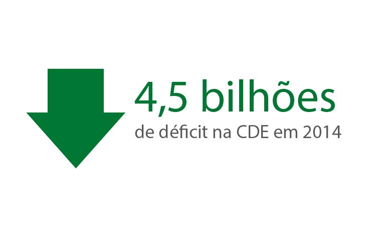 ANEEL chega a 2015 com 4,5 bilhões de déficit na CDE