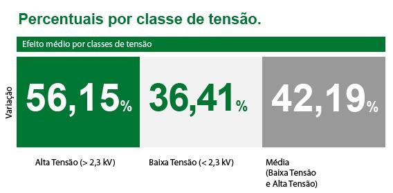 ANEEL aprova novas tarifas para consumidores da Ampla Energia e Serviços S/A 36,41 baixa tensão e 56,15% de variação para alta tensão