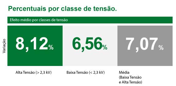 Percentuais por classe de tensão.