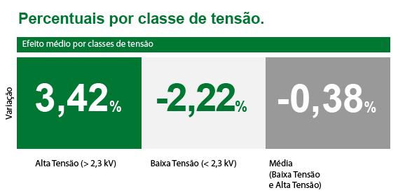 Resumo do reajuste de tarifa para Energisa Mato Grosso