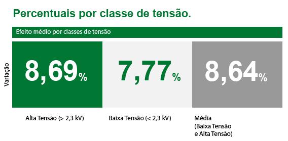 ANEEL aprovou novas tarifas da Cemar (MA)