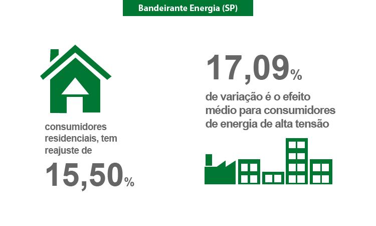 A ANEEL aprovou novas tarifas para consumidores da Bandeirante Energia (SP)