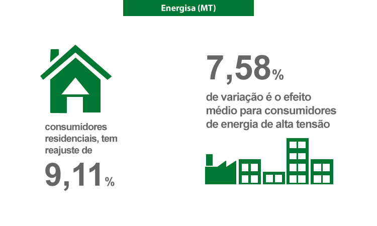 Energisa (MT) tem tarifas reajustadas