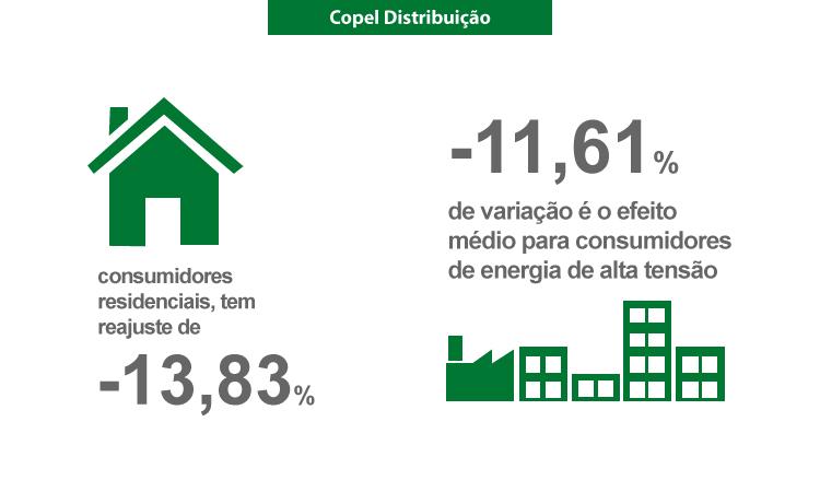ANEEL aprova reajuste das tarifas para consumidores Copel Distribuição
