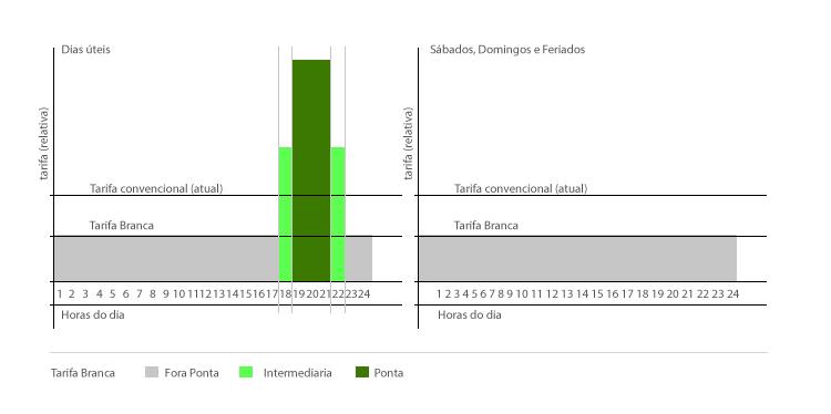 Comparativo da tarifa branca cm a tarifa convencional
