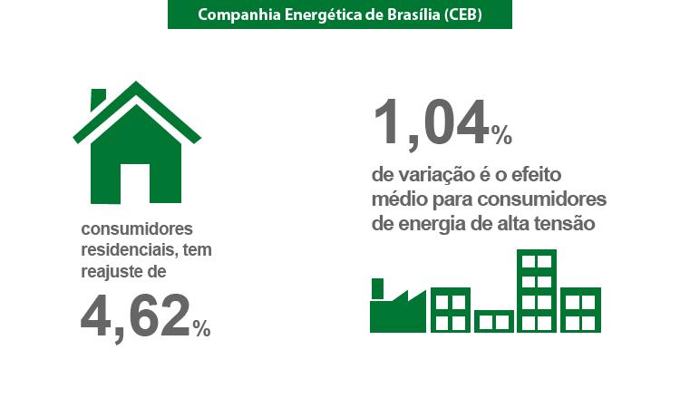 Companhia Energética de Brasília (CEB) atualizou tarifas no dia 22/10/2016.