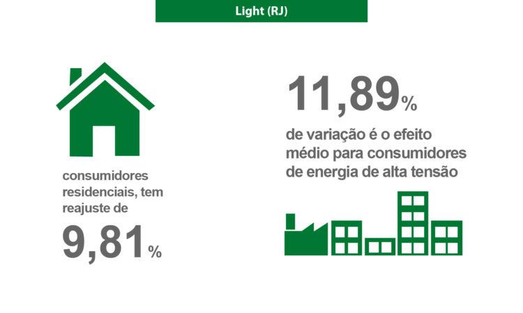 Reajuste de tarifas da Light (RJ) é aprovado pela ANEEL
