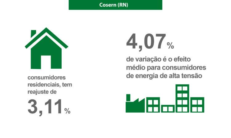 Distribuidora Cosern (RN) tem reajuste médio de 3,38%