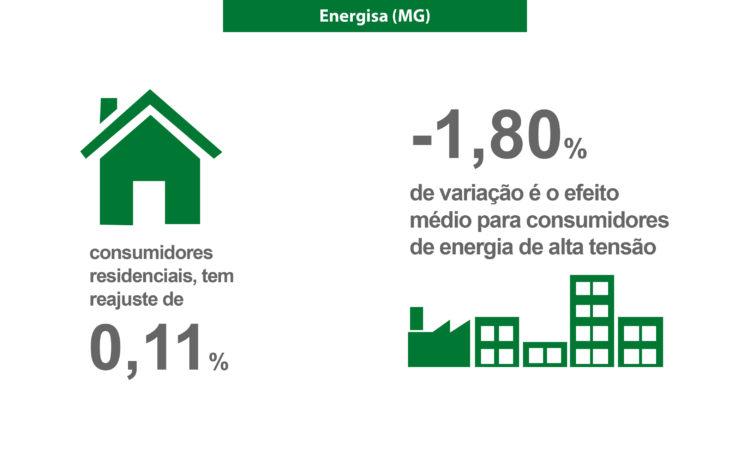 ANEEL aprova reajustes da Energisa Minas Gerais
