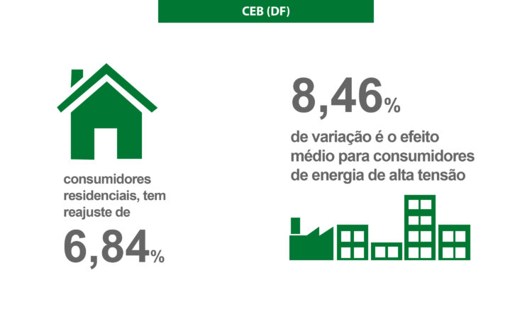 Tarifas da CEB (DF) têm reajuste de 7,35%