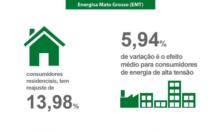 Tarifas da Energisa Mato Grosso (EMT) aumentam