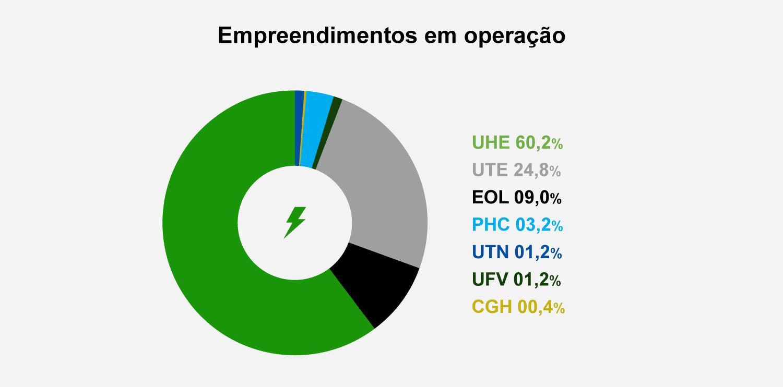 Gráfico de distribuição de tipos de geradores no Mercado Livre de Energia