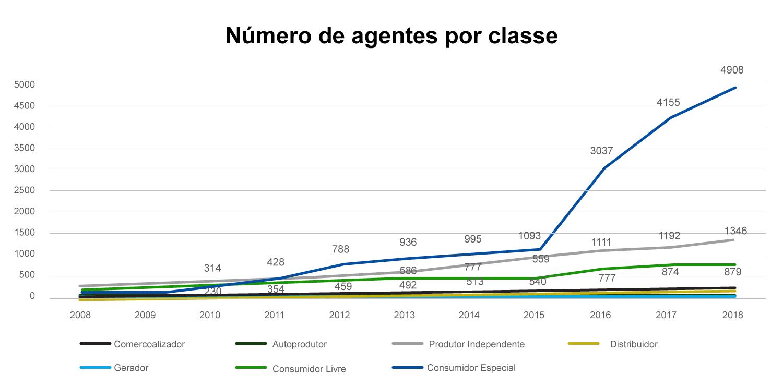 Agentes por classe no mercado livre de energia