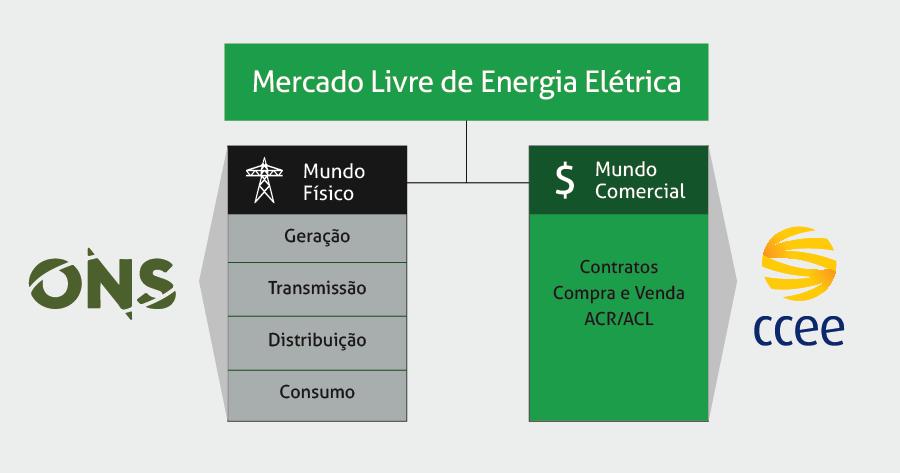 Mercado Livre de Energia divisões