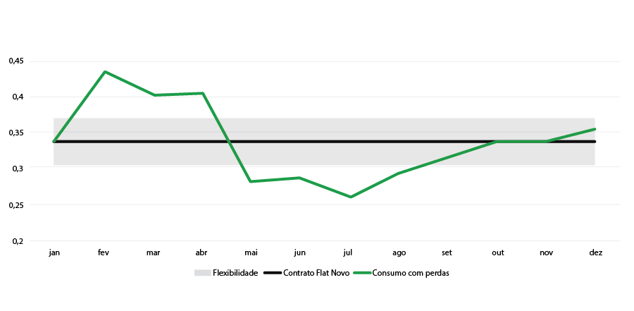 Tipos de contrato Mercado Livre de Energia-Contrato Flat