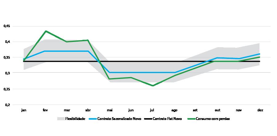Tipos de contrato Mercado Livre de Energia-Contrato Sazonalizado