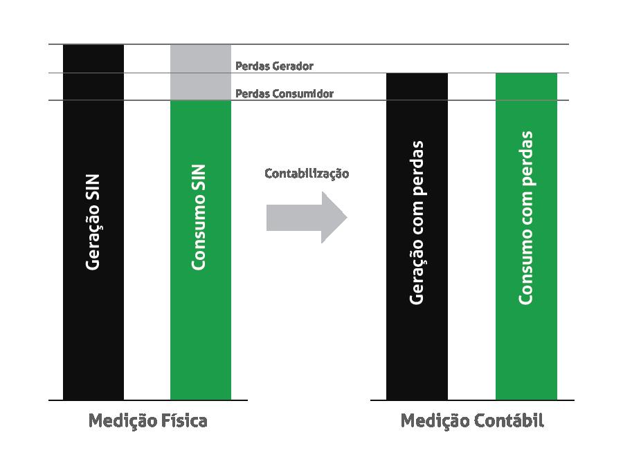 Medição física e medição contábil no Mercado Livre de Energia entenda as diferenças.