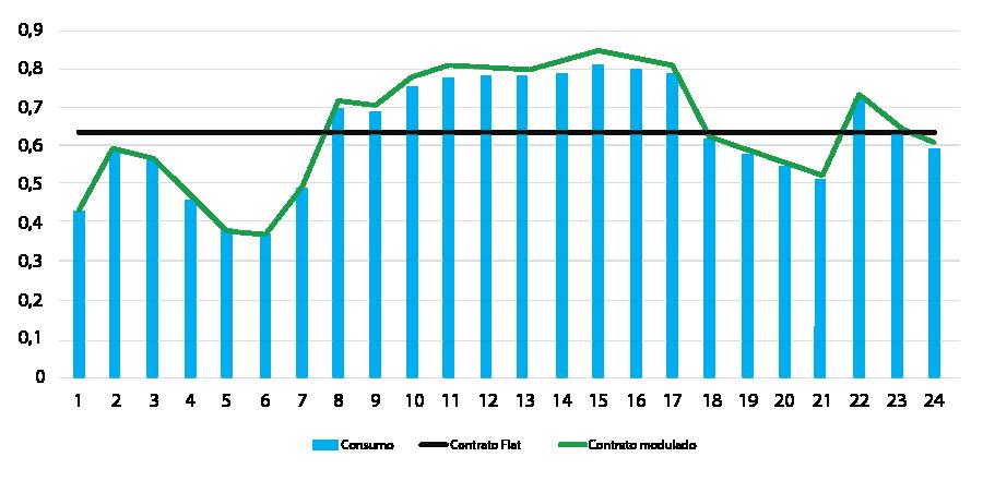 Demonstrativo da modulação Flat, conforme curva de carga.